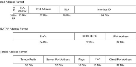 Dynamic Tunnel Address Formats