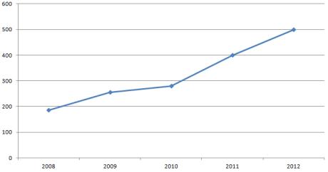 IPv6 Summit Attendance