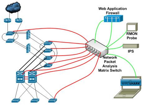 Network Port Switch on Matrix Switch