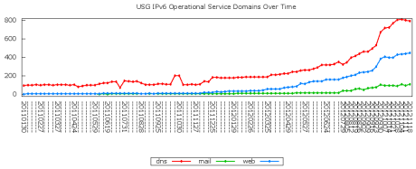 USG IPv6 Services